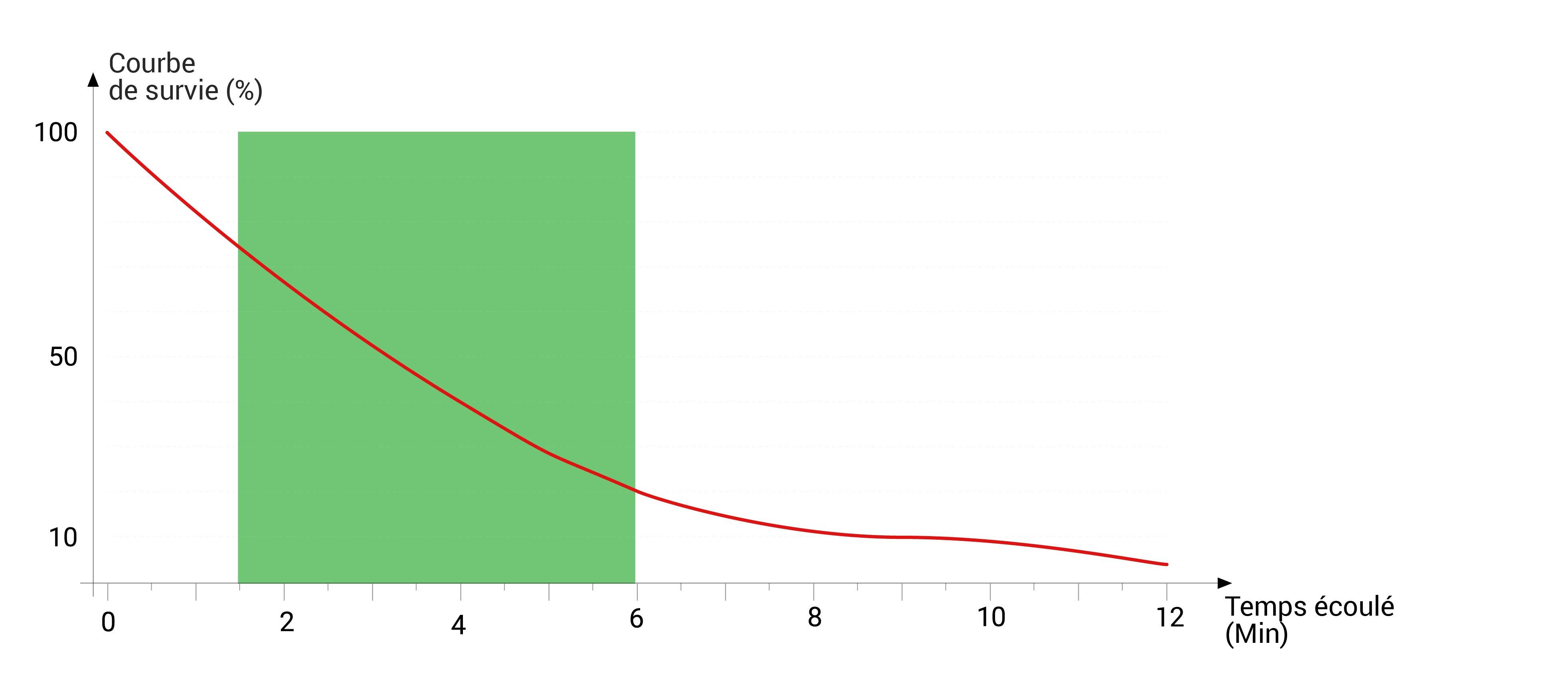 courbe de survie